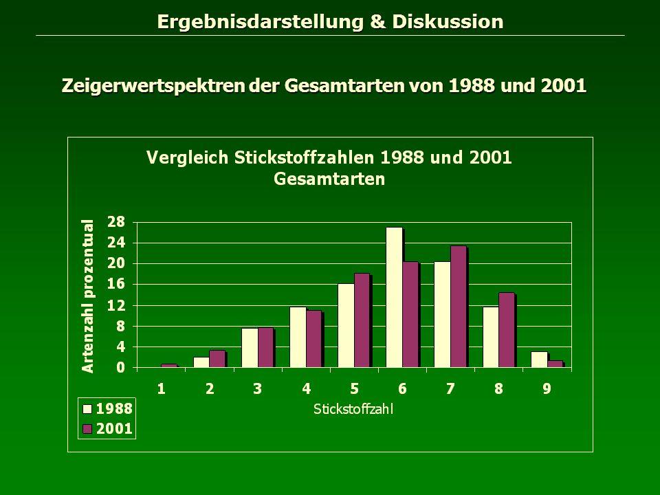 Ergebnisdarstellung & Diskussion Zeigerwertspektren der Gesamtarten von 1988 und 2001