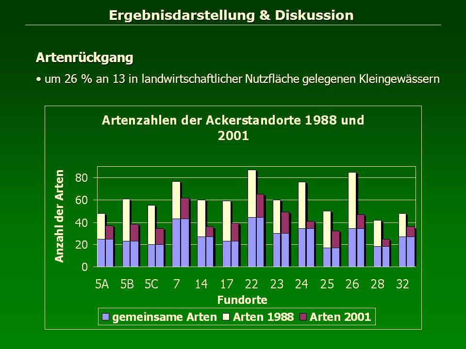 Ergebnisdarstellung & Diskussion Ergebnisdarstellung & Diskussion Artenrückgang um 26 % an 13 in landwirtschaftlicher Nutzfläche gelegenen Kleingewäss