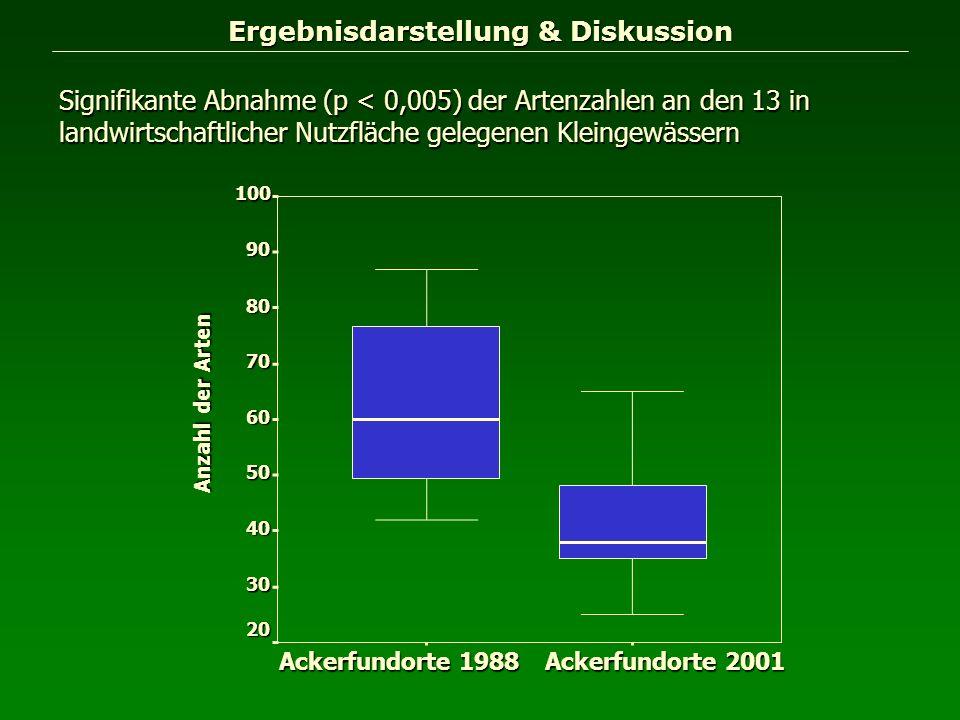 Ergebnisdarstellung & Diskussion Signifikante Abnahme (p < 0,005) der Artenzahlen an den 13 in landwirtschaftlicher Nutzfläche gelegenen Kleingewässer