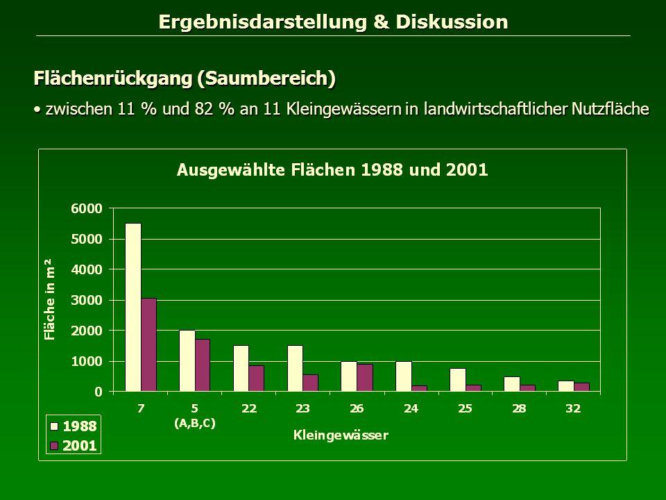 Ergebnisdarstellung & Diskussion Flächenrückgang (Saumbereich) zwischen 11 % und 82 % an 11 Kleingewässern in landwirtschaftlicher Nutzfläche zwischen