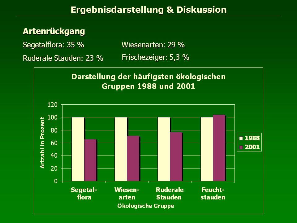 Ergebnisdarstellung & Diskussion Artenrückgang Segetalflora: 35 % Wiesenarten: 29 % Ruderale Stauden: 23 % Frischezeiger: 5,3 %