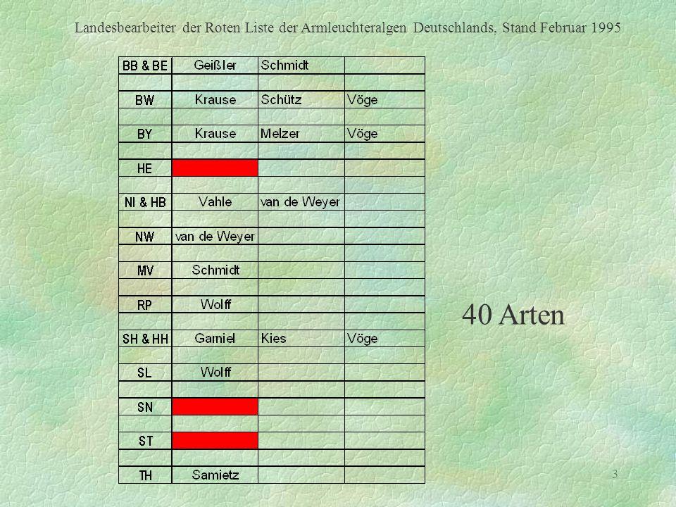 3 Landesbearbeiter der Roten Liste der Armleuchteralgen Deutschlands, Stand Februar 1995 40 Arten