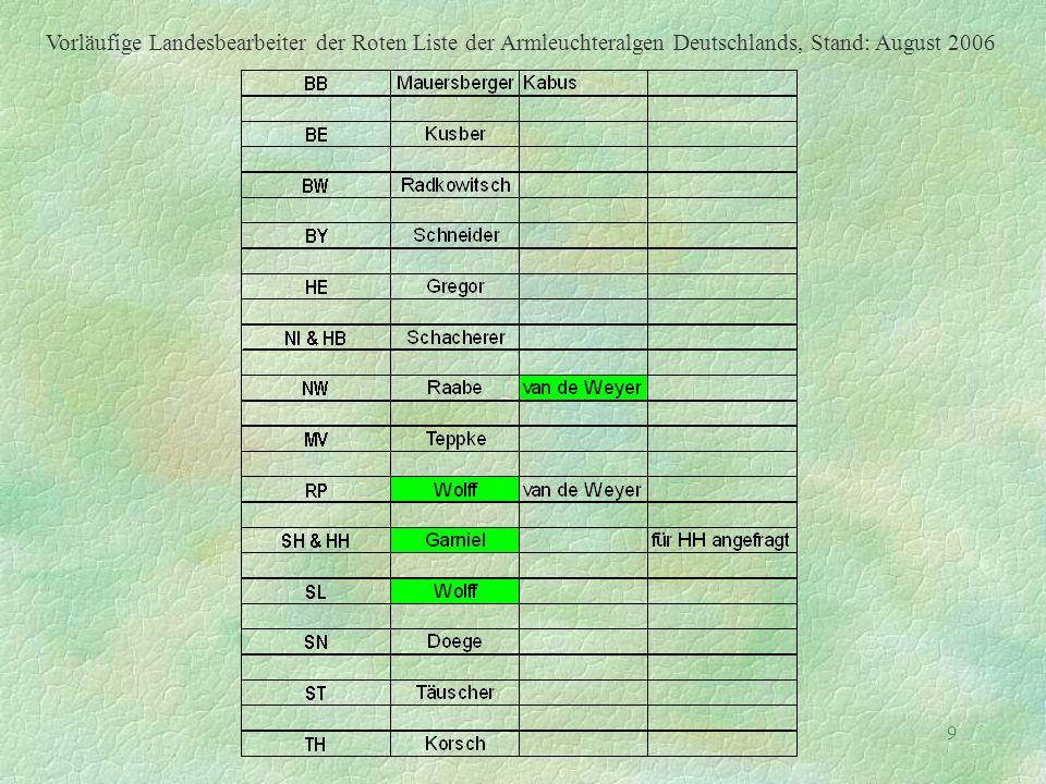 9 Vorläufige Landesbearbeiter der Roten Liste der Armleuchteralgen Deutschlands, Stand: August 2006