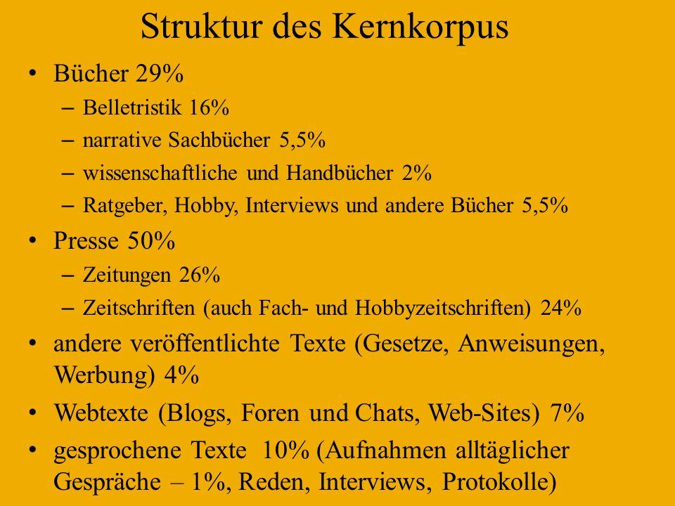 Struktur des Kernkorpus Bücher 29% – Belletristik 16% – narrative Sachbücher 5,5% – wissenschaftliche und Handbücher 2% – Ratgeber, Hobby, Interviews