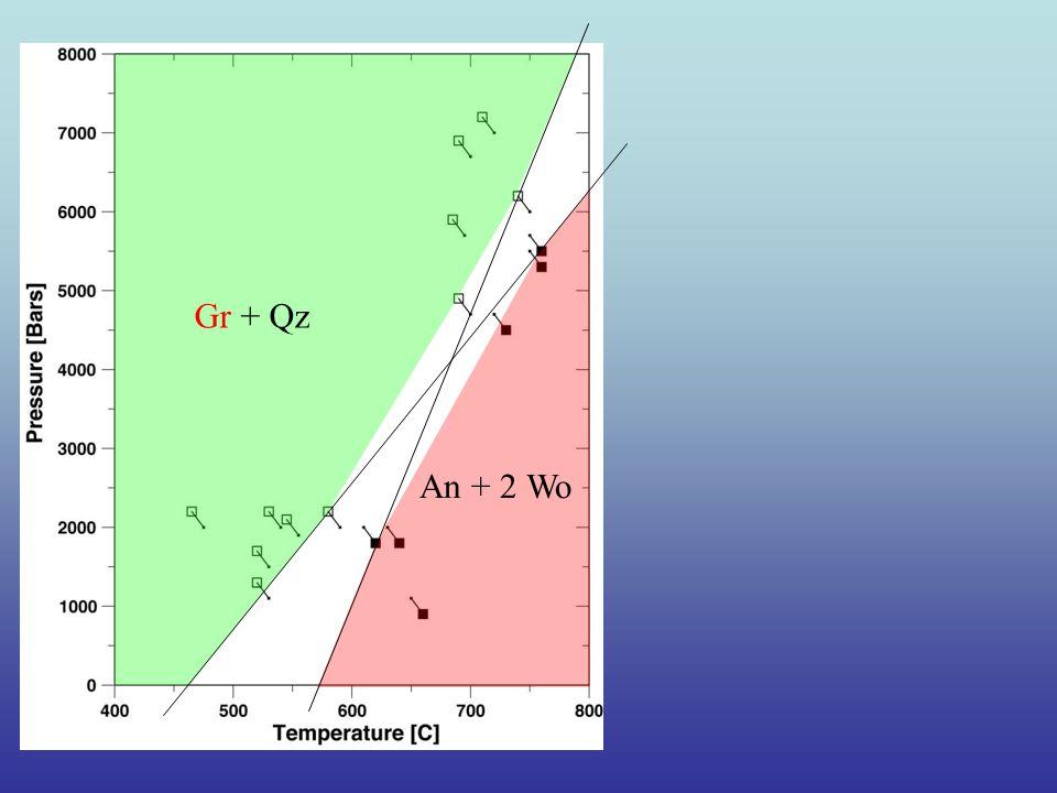 Gr + Qz An + 2 Wo