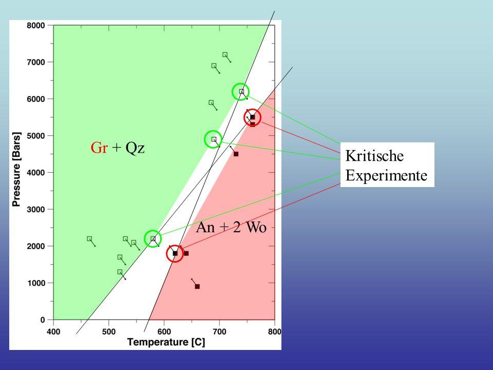 Gr + Qz An + 2 Wo Kritische Experimente
