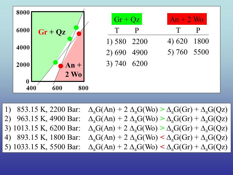 Gr + Qz An + 2 Wo 400600800 2000 4000 6000 8000 0 1) 580 2200 4) 620 1800 2) 690 4900 3) 740 6200 5) 760 5500 Gr + QzAn + 2 Wo T P 1) 853.15 K, 2200 Bar: a G(An) + 2 a G(Wo) > a G(Gr) + a G(Qz) 2) 963.15 K, 4900 Bar: a G(An) + 2 a G(Wo) > a G(Gr) + a G(Qz) 3) 1013.15 K, 6200 Bar: a G(An) + 2 a G(Wo) > a G(Gr) + a G(Qz) 4) 893.15 K, 1800 Bar: a G(An) + 2 a G(Wo) < a G(Gr) + a G(Qz) 5) 1033.15 K, 5500 Bar: a G(An) + 2 a G(Wo) < a G(Gr) + a G(Qz)
