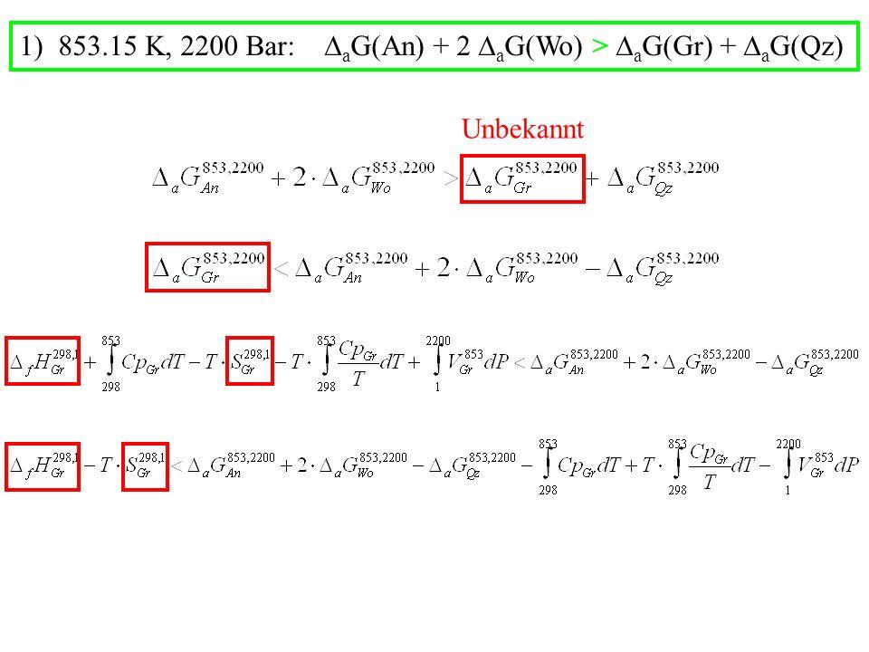 Unbekannt 1) 853.15 K, 2200 Bar: a G(An) + 2 a G(Wo) > a G(Gr) + a G(Qz)