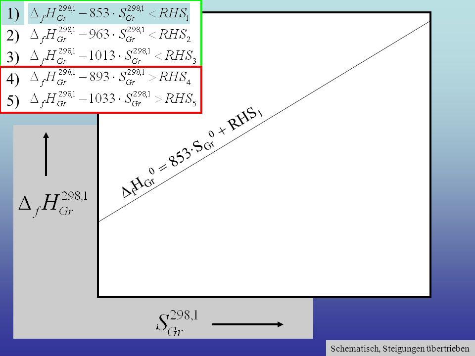 Schematisch, Steigungen übertrieben 1) 2) 3) 4) 5) f H Gr 0 = 853·S Gr 0 + RHS 1