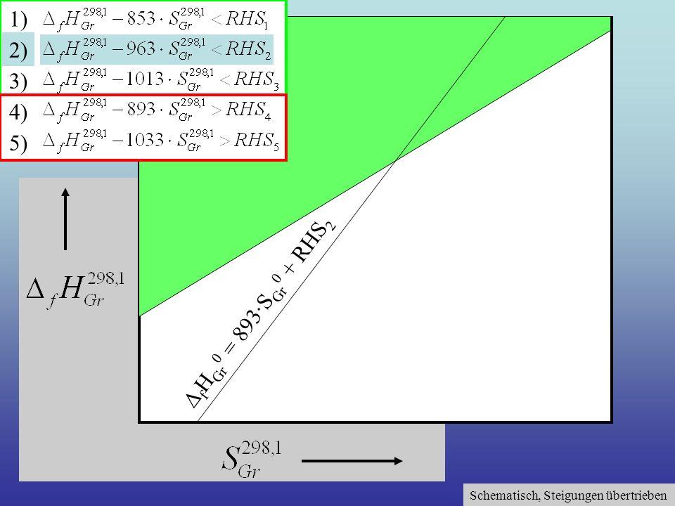 Schematisch, Steigungen übertrieben 1) 2) 3) 4) 5) f H Gr 0 = 893·S Gr 0 + RHS 2