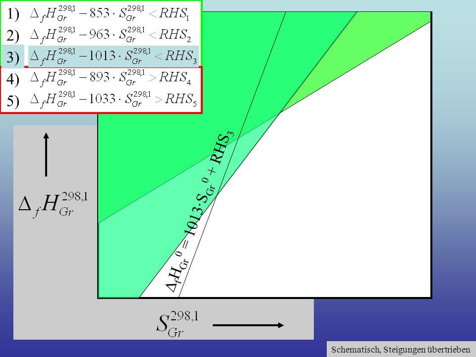Schematisch, Steigungen übertrieben 1) 2) 3) 4) 5) f H Gr 0 = 1013·S Gr 0 + RHS 3