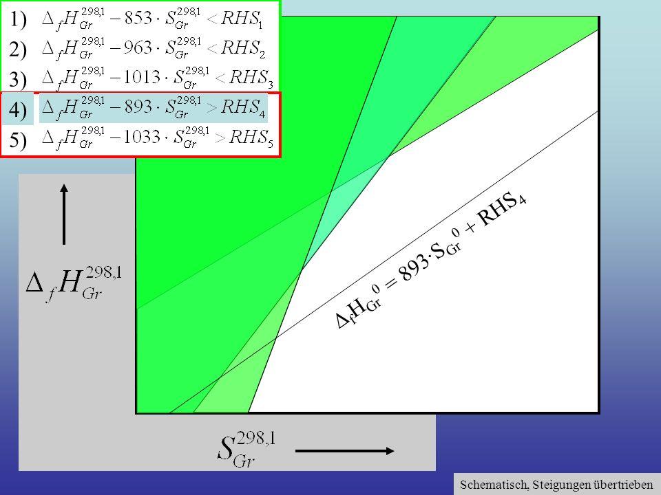 Schematisch, Steigungen übertrieben 1) 2) 3) 4) 5) f H Gr 0 = 893·S Gr 0 + RHS 4