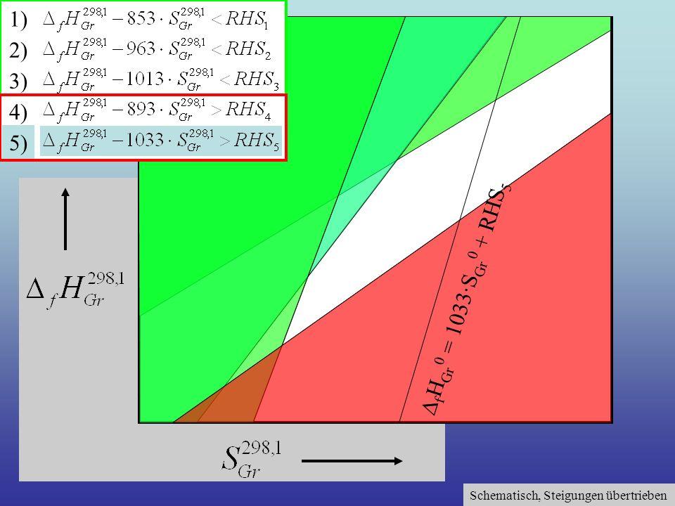 Schematisch, Steigungen übertrieben 1) 2) 3) 4) 5) f H Gr 0 = 1033·S Gr 0 + RHS 5