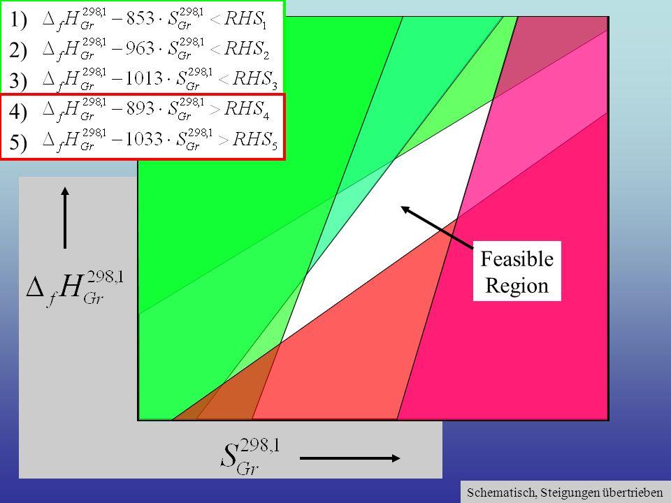 Schematisch, Steigungen übertrieben 1) 2) 3) 4) 5) Feasible Region