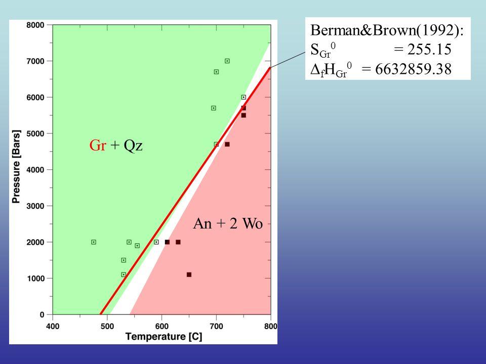 Gr + Qz An + 2 Wo Berman&Brown(1992): S Gr 0 = 255.15 f H Gr 0 = 6632859.38