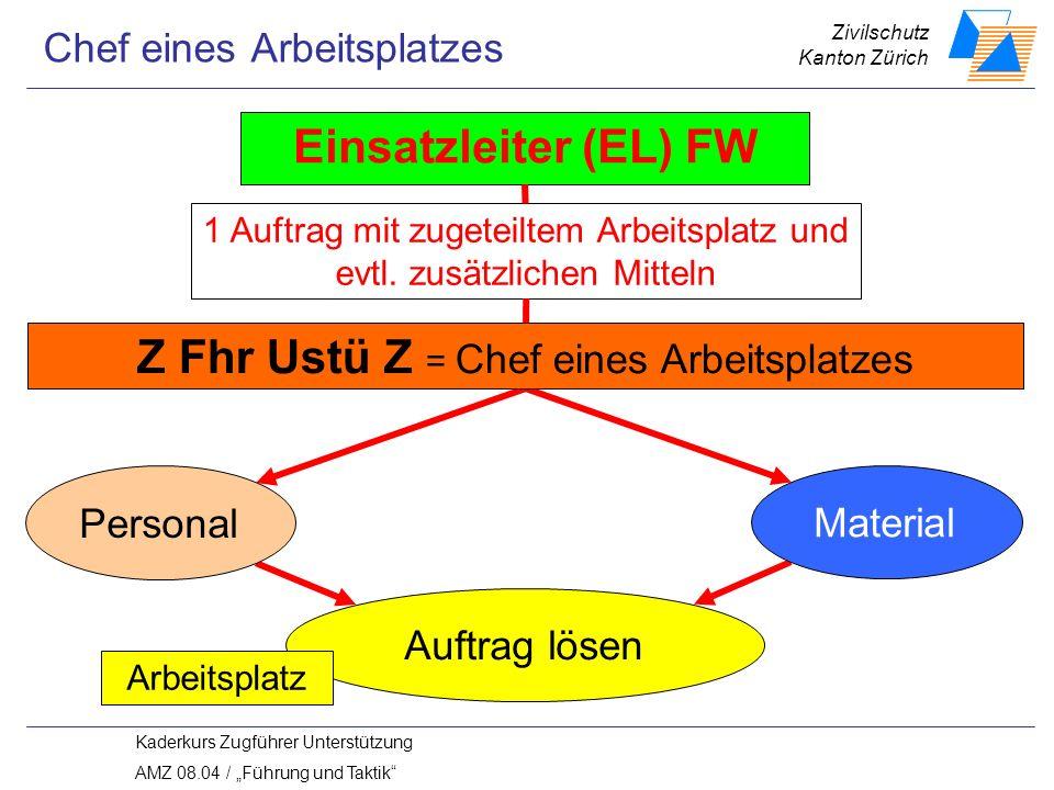 Zivilschutz Kanton Zürich Kaderkurs Zugführer Unterstützung AMZ 08.04 / Führung und Taktik Einsatzleiter (EL) FW 1 Auftrag mit zugeteiltem Arbeitsplatz und evtl.