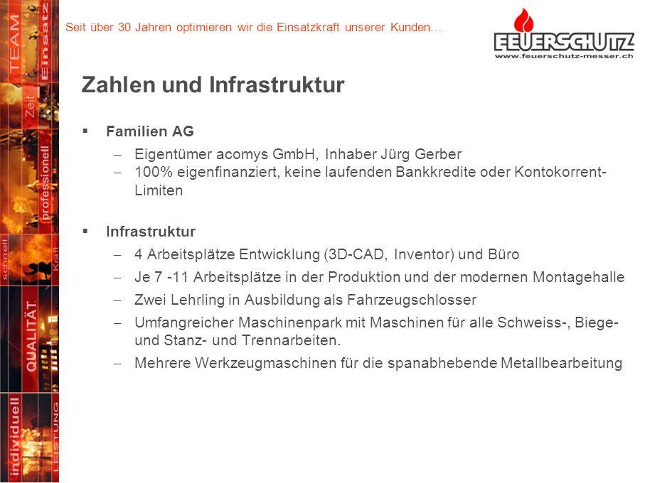 Seit über 30 Jahren optimieren wir die Einsatzkraft unserer Kunden… Zahlen und Infrastruktur Familien AG – Eigentümer acomys GmbH, Inhaber Jürg Gerber