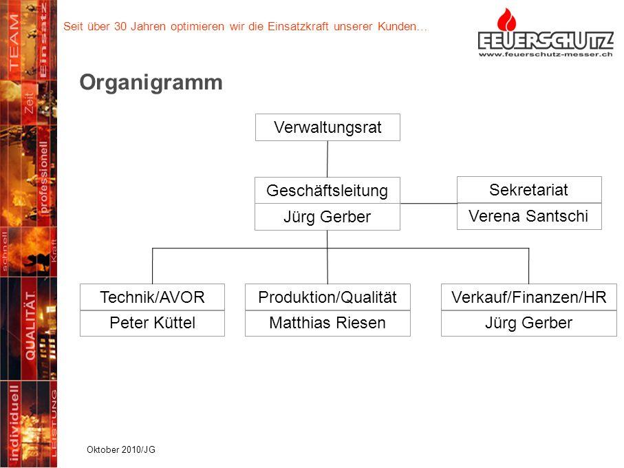 Seit über 30 Jahren optimieren wir die Einsatzkraft unserer Kunden… Organigramm Oktober 2009 / 5 Verwaltungsrat Geschäftsleitung Jürg Gerber Technik/A