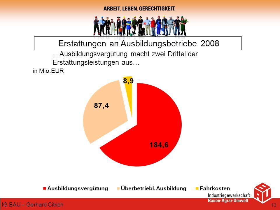 10 IG BAU – Gerhard Citrich Erstattungen an Ausbildungsbetriebe 2008 in Mio.EUR …Ausbildungsvergütung macht zwei Drittel der Erstattungsleistungen aus
