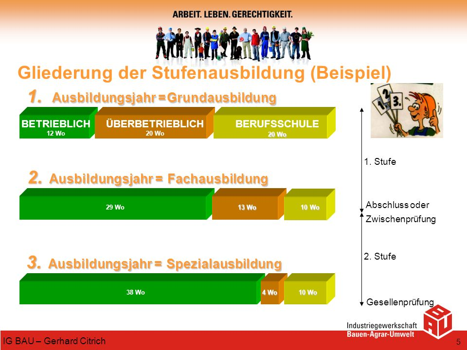 5 IG BAU – Gerhard Citrich Gliederung der Stufenausbildung (Beispiel) 1. Ausbildungsjahr =Grundausbildung 2. Ausbildungsjahr =Fachausbildung 3. Ausbil
