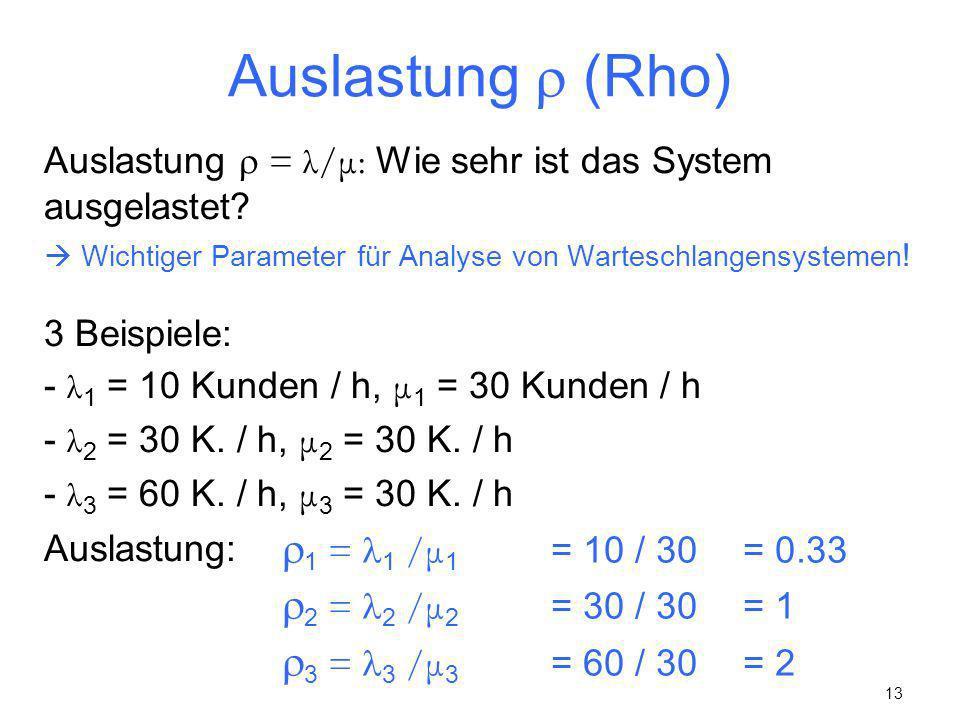 13 Auslastung (Rho) Auslastung = λ/μ: Wie sehr ist das System ausgelastet? Wichtiger Parameter für Analyse von Warteschlangensystemen ! 3 Beispiele: -