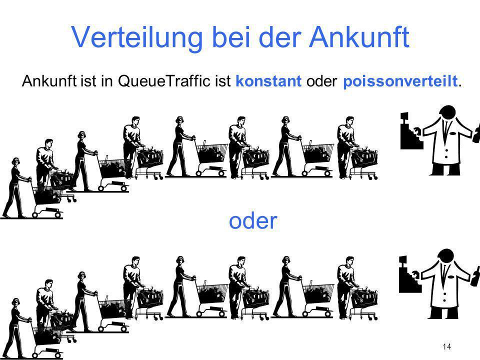 14 Verteilung bei der Ankunft Ankunft ist in QueueTraffic ist konstant oder poissonverteilt. oder