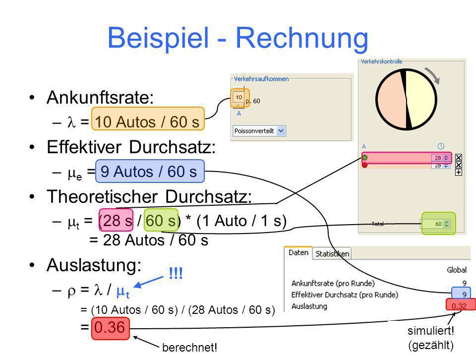 19 Beispiel - Rechnung Ankunftsrate: – = 10 Autos / 60 s Effektiver Durchsatz: – e = 9 Autos / 60 s Theoretischer Durchsatz: – t = (28 s / 60 s) * (1