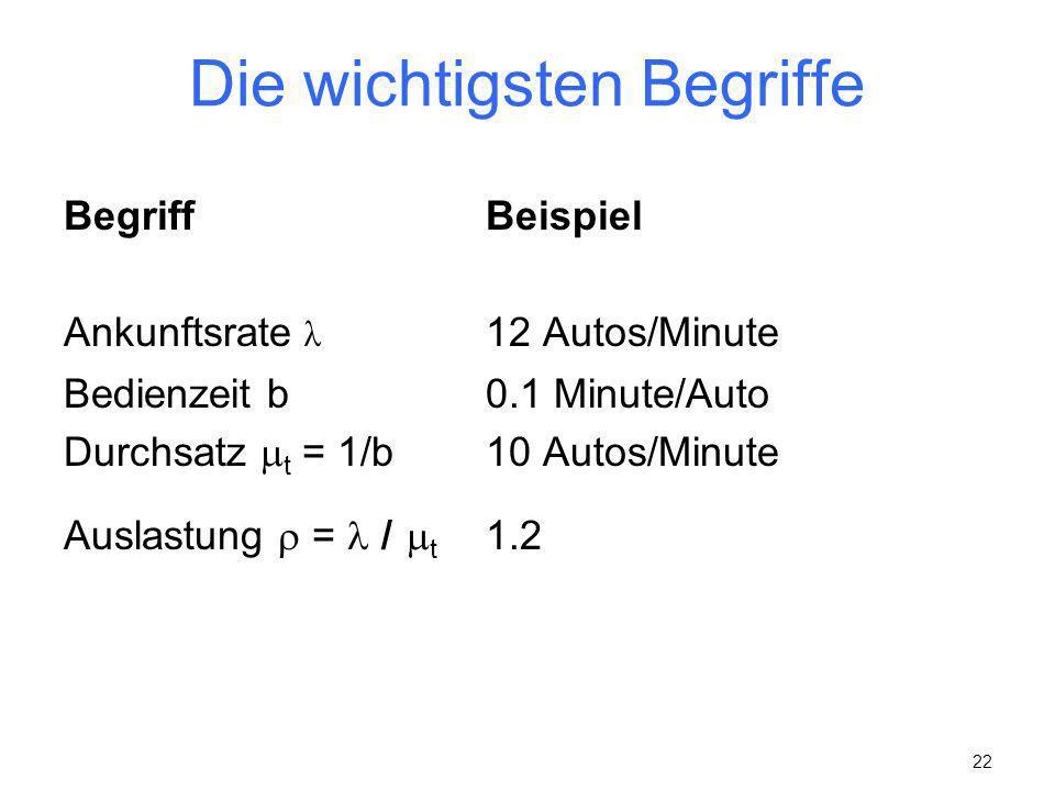22 Die wichtigsten Begriffe BegriffBeispiel Ankunftsrate λ 12 Autos/Minute Bedienzeit b0.1 Minute/Auto Durchsatz t = 1/b10 Autos/Minute Auslastung = /