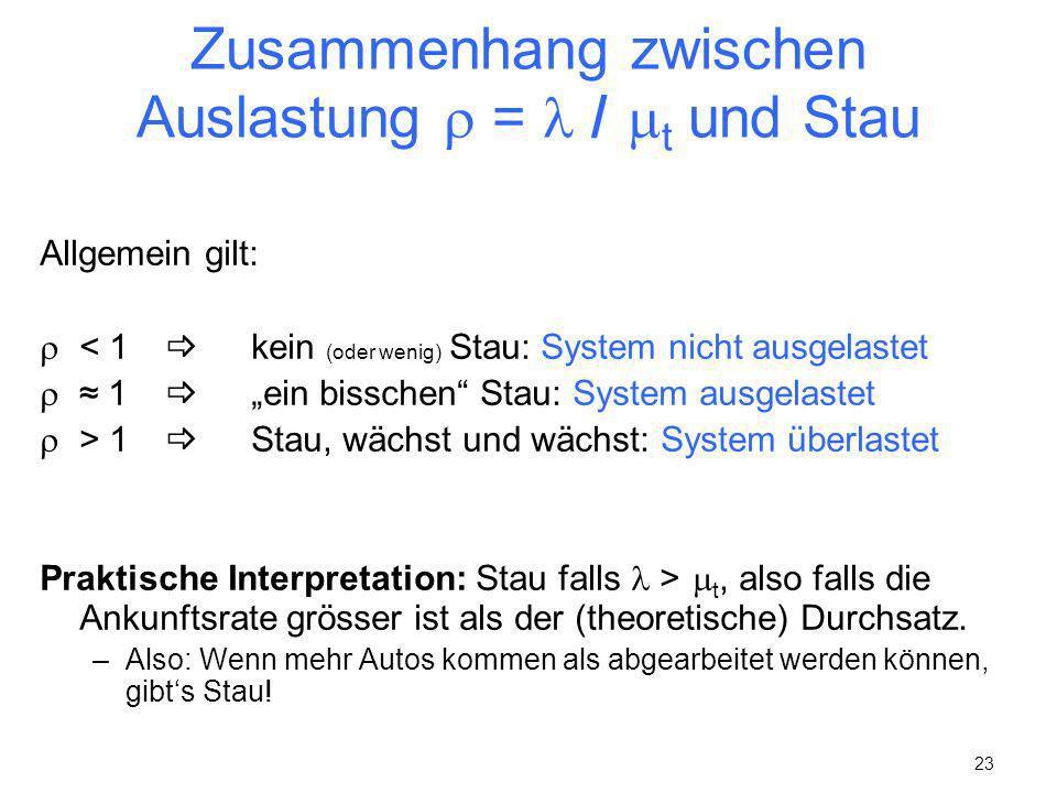 23 Zusammenhang zwischen Auslastung = / t und Stau Allgemein gilt: < 1 kein (oder wenig) Stau: System nicht ausgelastet 1 ein bisschen Stau: System au