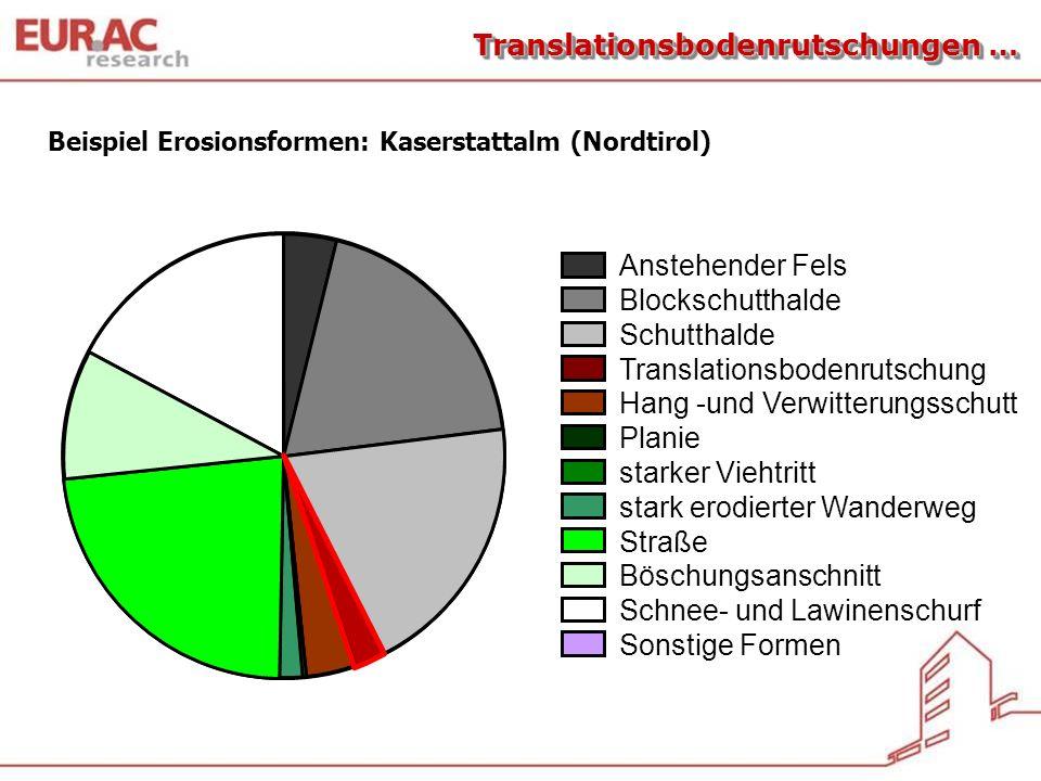 Schnee- und Lawinenschurf Sonstige Formen Beispiel Erosionsformen: Kaserstattalm (Nordtirol) Translationsbodenrutschungen … Anstehender Fels Blockschu