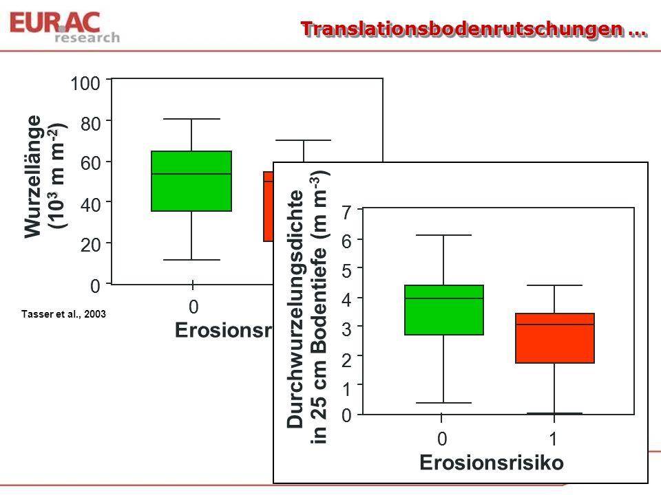 Translationsbodenrutschungen … Erosionsrisiko Tasser et al., 2003 0 20 40 60 80 100 Wurzellänge 3-2 (10 3 m m -2 ) 0 20 40 60 80 100 1010 0 1 2 3 4 5