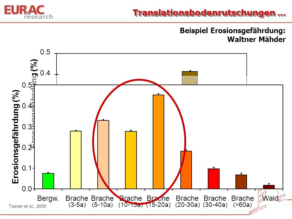 0.0 0.1 0.2 0.3 0.4 0.5 Erosiongefährdung (%) Int. BWExt. BWWeideBracheWald Beispiel Erosionsgefährdung: Waltner Mähder Tasser et al., 2000 Translatio