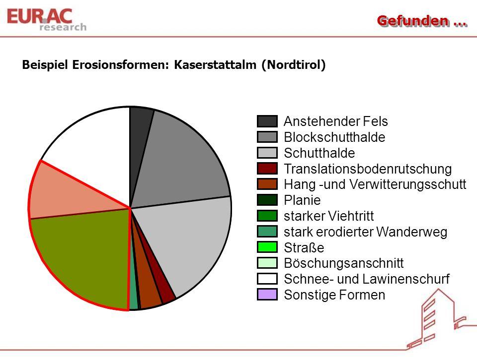 Translationsbodenrutschungen … Intensiv genutzte Mähwiese Brachfläche Streuanfall Streuabbau (hoher pH, gute N- und P-Verfügbarkeit) Org.