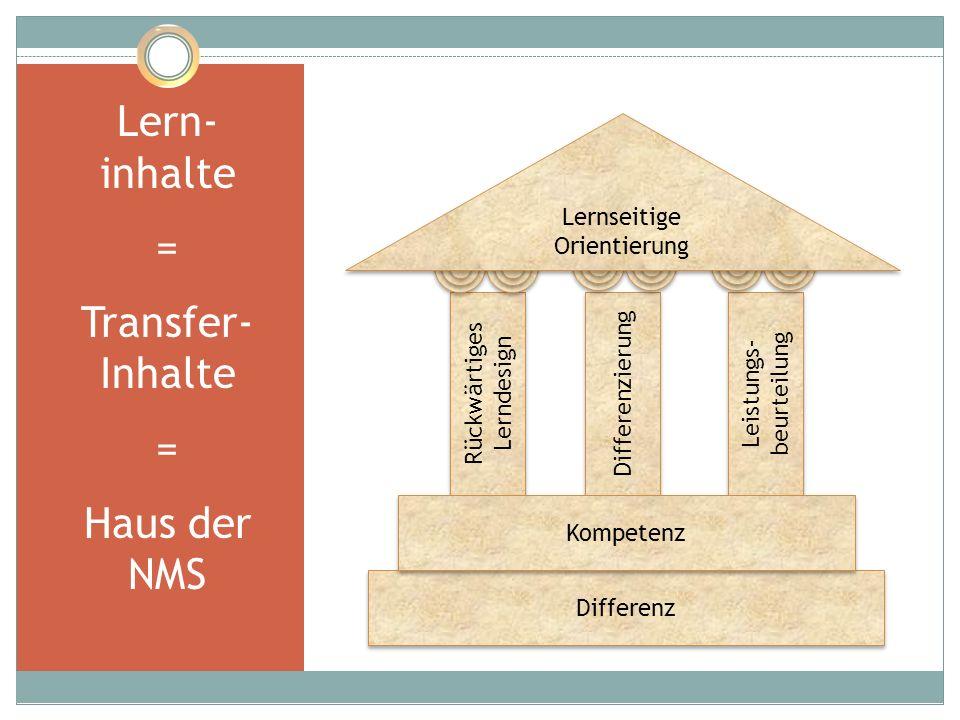 9 Lern- inhalte = Transfer- Inhalte = Haus der NMS Rückwärtiges Lerndesign Differenzierung Leistungs- beurteilung Differenz Kompetenz Lernseitige Orie