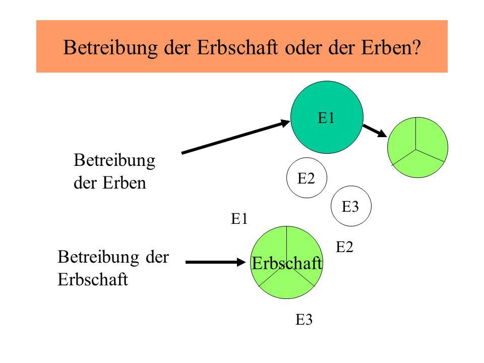 Betreibung der Erbschaft oder der Erben.