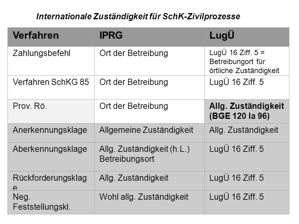 Internationale Zuständigkeit für SchK-Zivilprozesse VerfahrenIPRGLugÜ ZahlungsbefehlOrt der Betreibung LugÜ 16 Ziff.