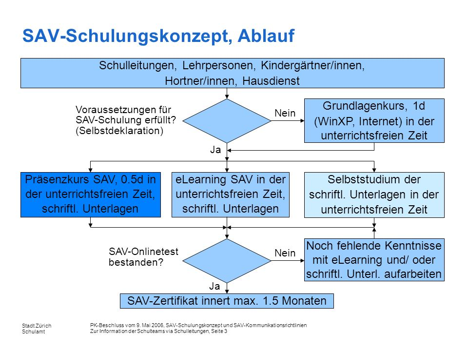 PK-Beschluss vom 9. Mai 2006, SAV-Schulungskonzept und SAV-Kommunikationsrichtlinien Zur Information der Schulteams via Schulleitungen, Seite 3 Stadt