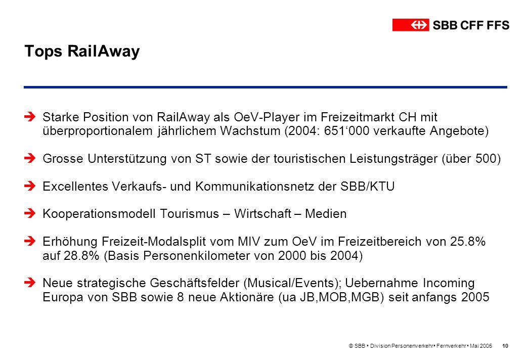 © SBB Division Personenverkehr Fernverkehr Mai 200510 Tops RailAway Starke Position von RailAway als OeV-Player im Freizeitmarkt CH mit überproportion