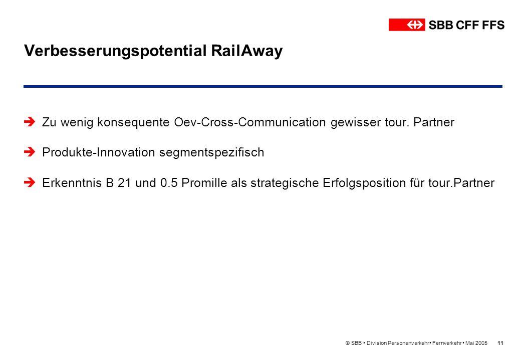 © SBB Division Personenverkehr Fernverkehr Mai 200511 Verbesserungspotential RailAway Zu wenig konsequente Oev-Cross-Communication gewisser tour. Part