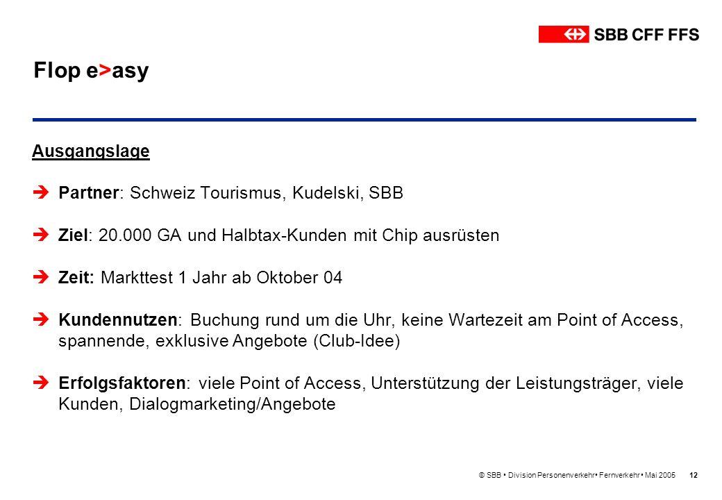 © SBB Division Personenverkehr Fernverkehr Mai 200512 Flop e>asy Ausgangslage Partner: Schweiz Tourismus, Kudelski, SBB Ziel: 20.000 GA und Halbtax-Ku