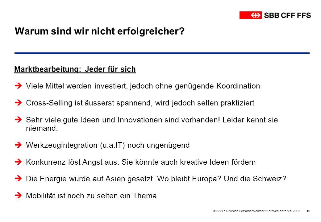 © SBB Division Personenverkehr Fernverkehr Mai 200516 Warum sind wir nicht erfolgreicher? Marktbearbeitung: Jeder für sich Viele Mittel werden investi