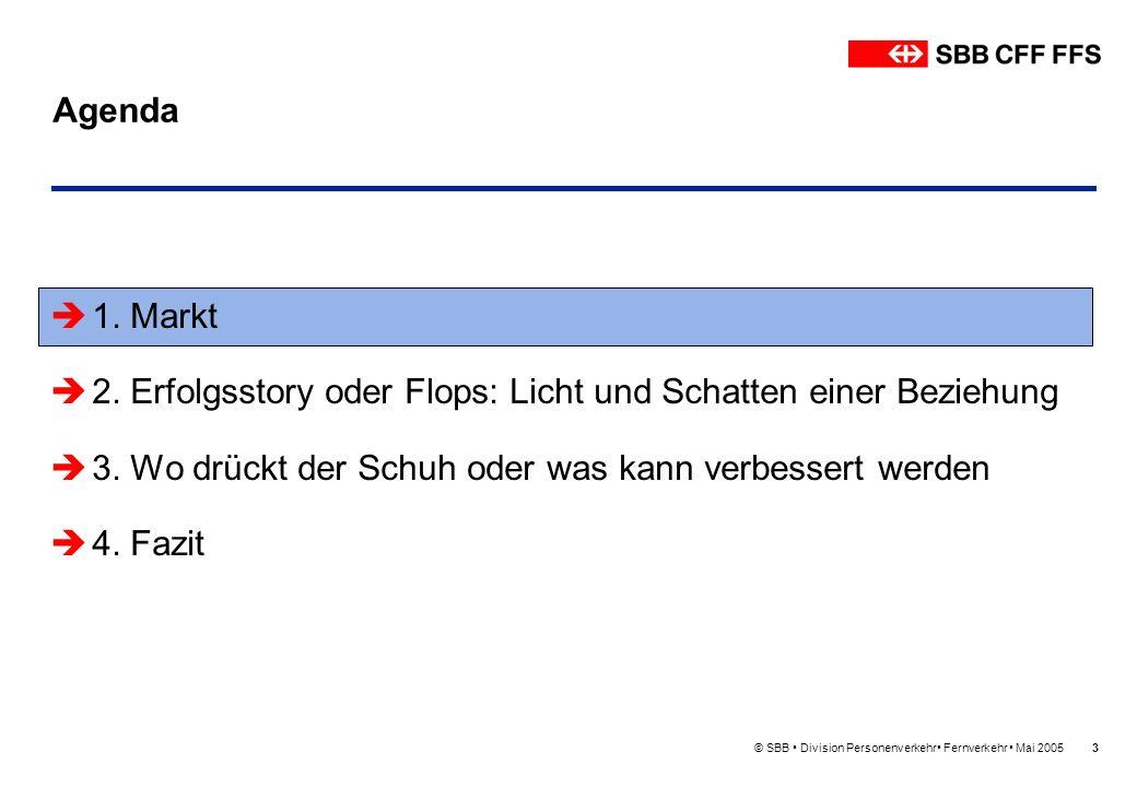 © SBB Division Personenverkehr Fernverkehr Mai 20053 Agenda 1. Markt 2. Erfolgsstory oder Flops: Licht und Schatten einer Beziehung 3. Wo drückt der S