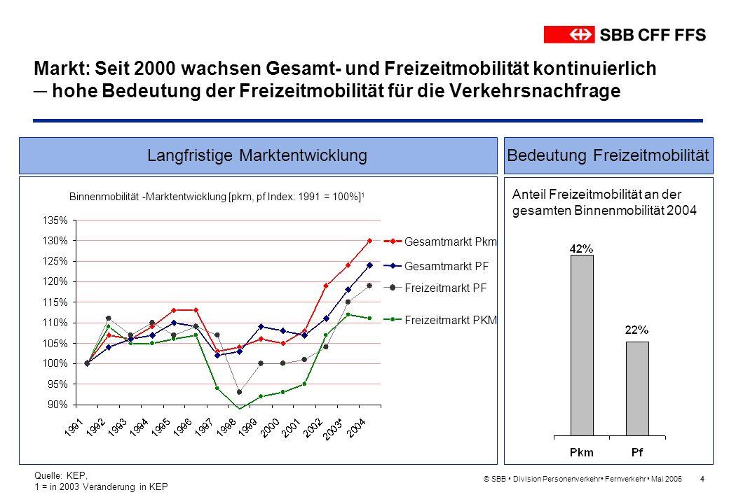 © SBB Division Personenverkehr Fernverkehr Mai 20055 Markt: Bahn hat seit 2000 kontinuierlich an Bedeutung gewonnen – sowohl im Gesamtmarkt als auch im Freizeitmarkt Anteil Bahn an Binnenmobilität [pkm, pf] 1 Quelle: KEP, 1/* = in 2003 Veränderung in KEP Gesamtmarkt Pkm Freizeitmarkt Pkm Gesamtmarkt PF Freizeitmarkt PF Langfristige Entwicklung des BahnanteilsBedeutung Bahn 2004 Bahnanteil 2004 an der Gesamtmobilität bzw.