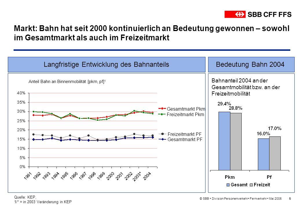 © SBB Division Personenverkehr Fernverkehr Mai 20055 Markt: Bahn hat seit 2000 kontinuierlich an Bedeutung gewonnen – sowohl im Gesamtmarkt als auch i