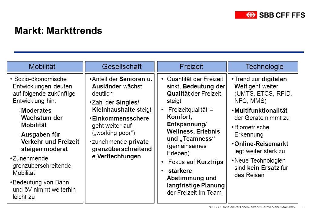 © SBB Division Personenverkehr Fernverkehr Mai 200517 Agenda 1.