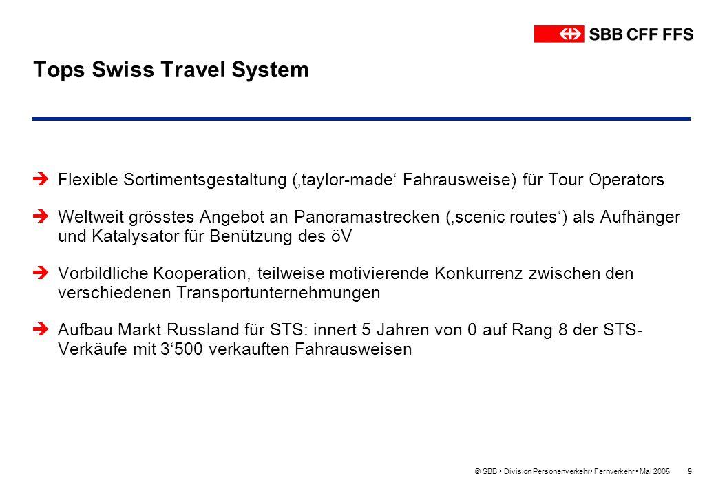 © SBB Division Personenverkehr Fernverkehr Mai 200510 Tops RailAway Starke Position von RailAway als OeV-Player im Freizeitmarkt CH mit überproportionalem jährlichem Wachstum (2004: 651000 verkaufte Angebote) Grosse Unterstützung von ST sowie der touristischen Leistungsträger (über 500) Excellentes Verkaufs- und Kommunikationsnetz der SBB/KTU Kooperationsmodell Tourismus – Wirtschaft – Medien Erhöhung Freizeit-Modalsplit vom MIV zum OeV im Freizeitbereich von 25.8% auf 28.8% (Basis Personenkilometer von 2000 bis 2004) Neue strategische Geschäftsfelder (Musical/Events); Uebernahme Incoming Europa von SBB sowie 8 neue Aktionäre (ua JB,MOB,MGB) seit anfangs 2005
