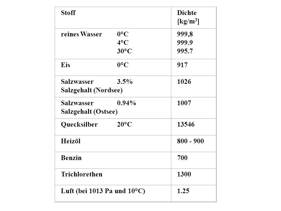 StoffDichte [kg/m 3 ] reines Wasser0°C 4°C 30°C 999,8 999.9 995.7 Eis0°C917 Salzwasser 3.5% Salzgehalt (Nordsee) 1026 Salzwasser 0.94% Salzgehalt (Ost