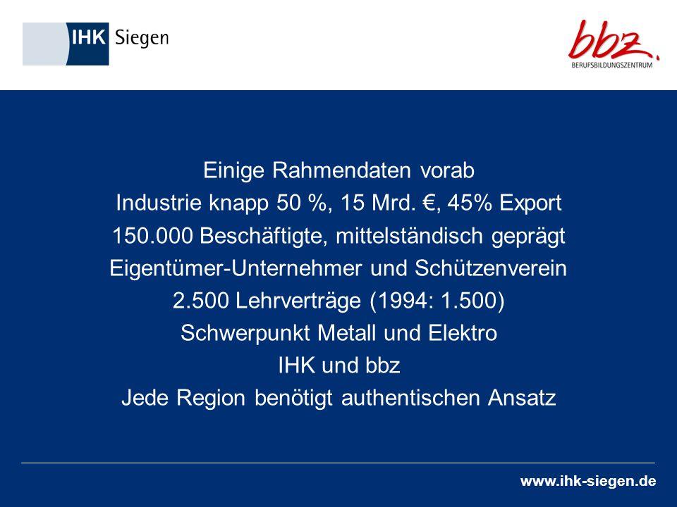 www.ihk-siegen.de Einige Rahmendaten vorab Industrie knapp 50 %, 15 Mrd., 45% Export 150.000 Beschäftigte, mittelständisch geprägt Eigentümer-Unternehmer und Schützenverein 2.500 Lehrverträge (1994: 1.500) Schwerpunkt Metall und Elektro IHK und bbz Jede Region benötigt authentischen Ansatz