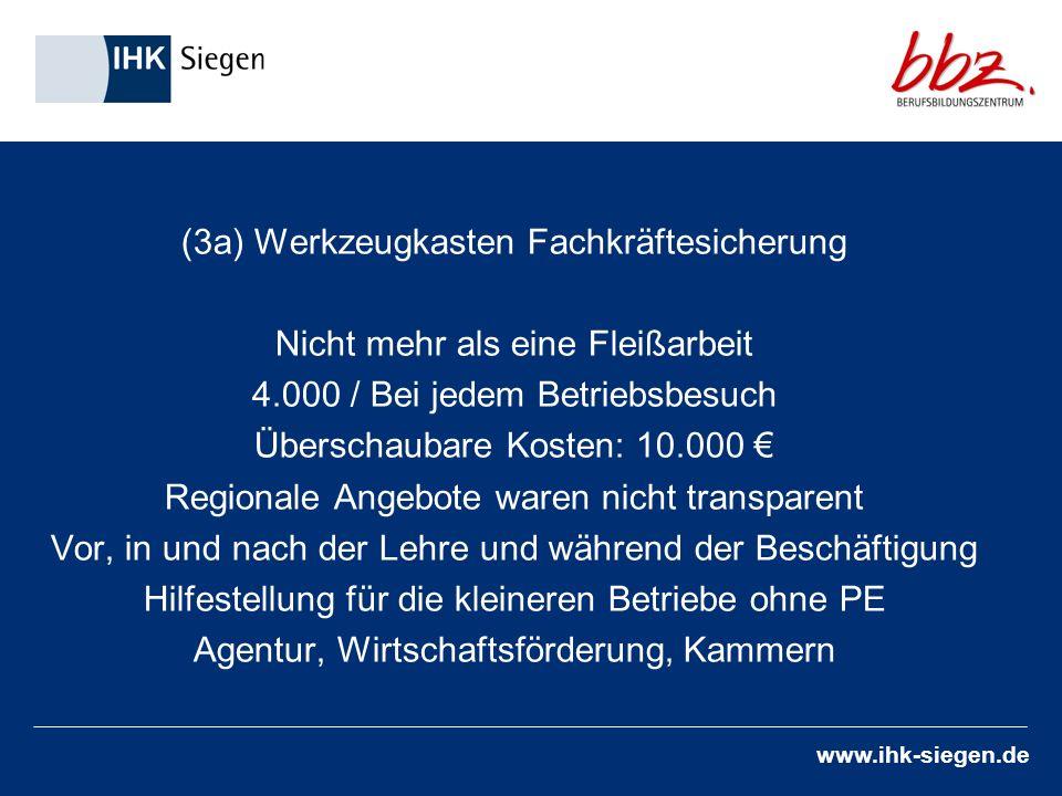 www.ihk-siegen.de (3a) Werkzeugkasten Fachkräftesicherung Nicht mehr als eine Fleißarbeit 4.000 / Bei jedem Betriebsbesuch Überschaubare Kosten: 10.000 Regionale Angebote waren nicht transparent Vor, in und nach der Lehre und während der Beschäftigung Hilfestellung für die kleineren Betriebe ohne PE Agentur, Wirtschaftsförderung, Kammern