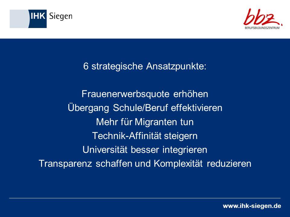 www.ihk-siegen.de 6 strategische Ansatzpunkte: Frauenerwerbsquote erhöhen Übergang Schule/Beruf effektivieren Mehr für Migranten tun Technik-Affinität steigern Universität besser integrieren Transparenz schaffen und Komplexität reduzieren